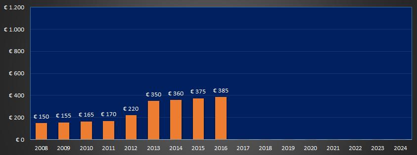 Stijging eigen risico van 2008 tot en met 2016