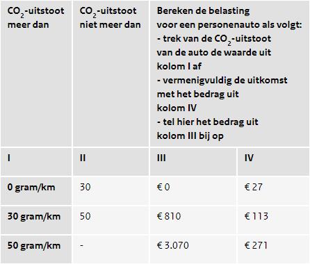 bpm CO2 uitstoot 2019 hybride